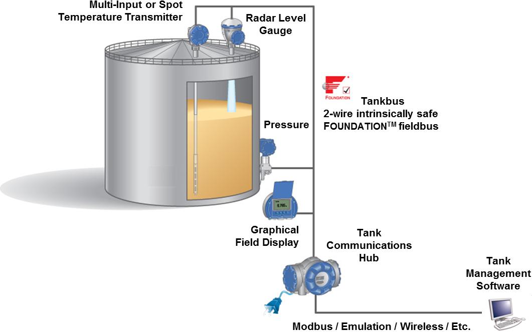 Electronic Fuel Tank Gauges : Coggins international